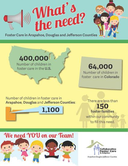 Foster Care Info Graphic